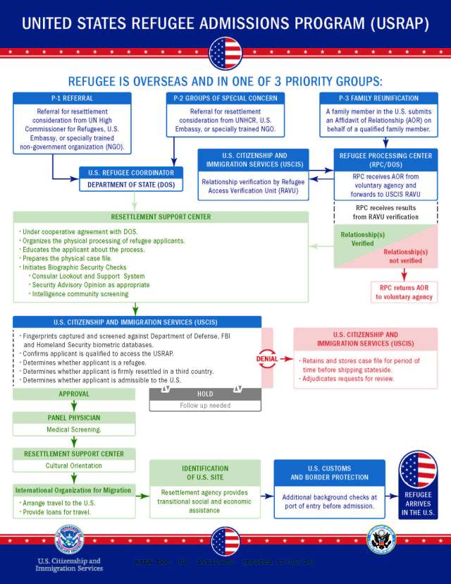 chart-refugee-processing-the-united-states